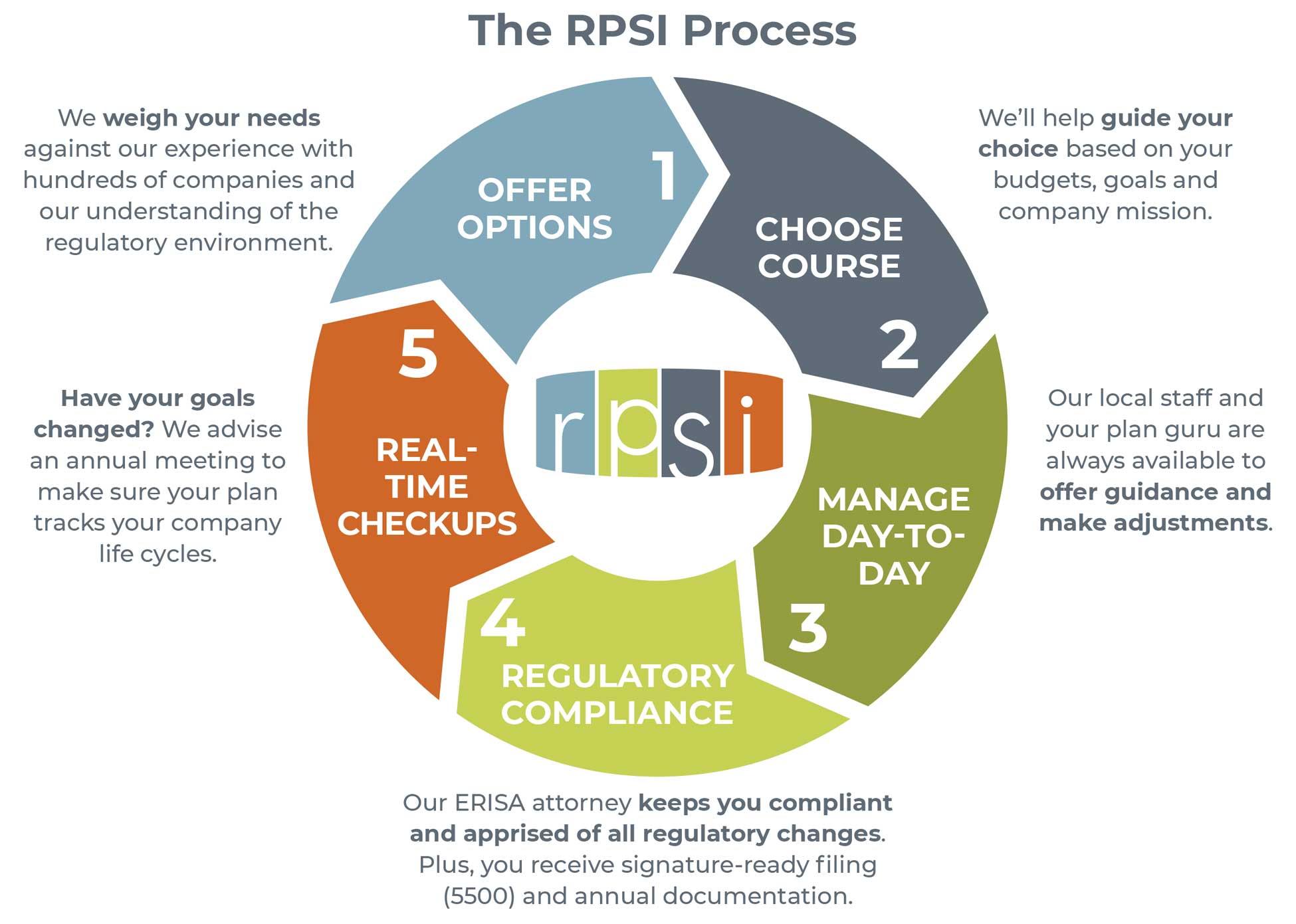 Retirement Plan Administration, RPSI